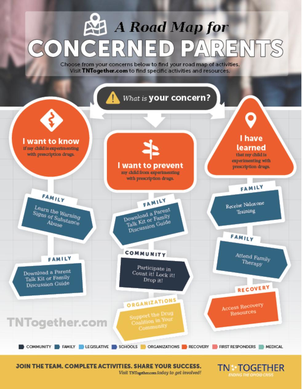 Roadmap fo Concerned Parents