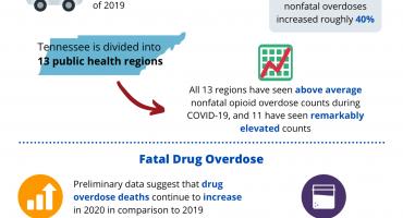 COVID & Overdose