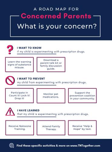 Concerned Parents Roadmap